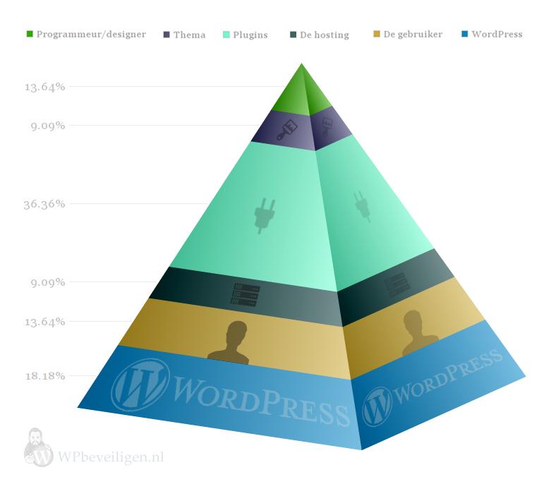de piramide van WordPress beveiling